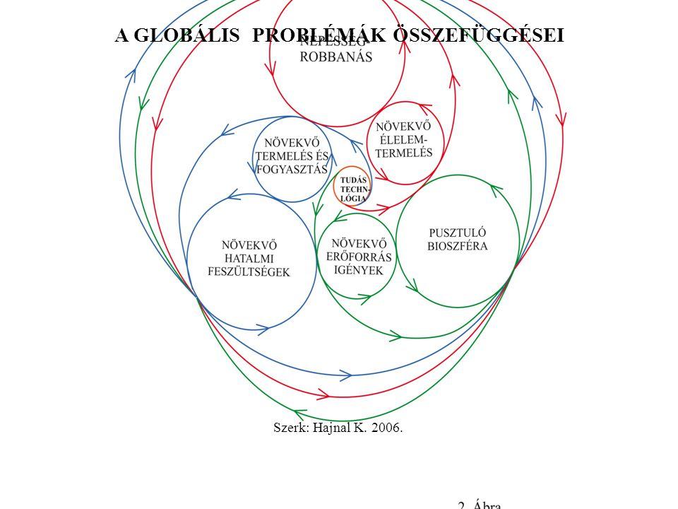 A GLOBÁLIS PROBLÉMÁK ÖSSZEFÜGGÉSEI