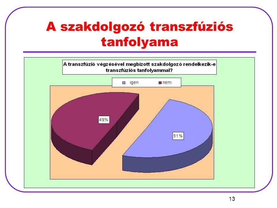 A szakdolgozó transzfúziós tanfolyama