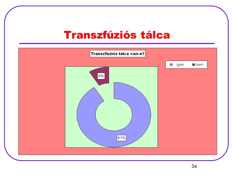 Transzfúziós tálca