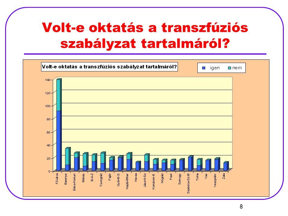 Volt-e oktatás a transzfúziós szabályzat tartalmáról