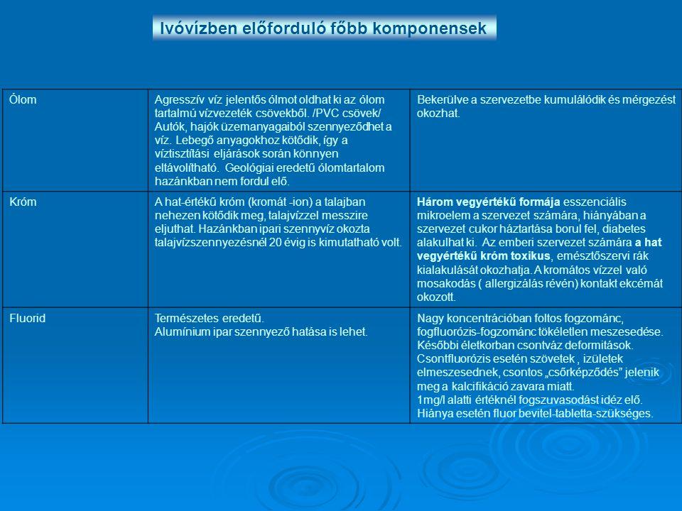 Ivóvízben előforduló főbb komponensek