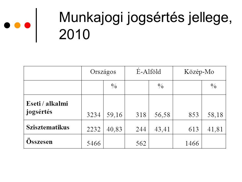 Munkajogi jogsértés jellege, 2010
