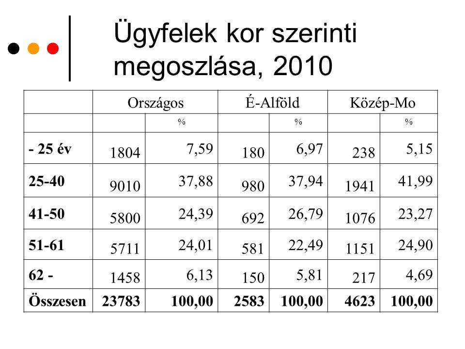 Ügyfelek kor szerinti megoszlása, 2010