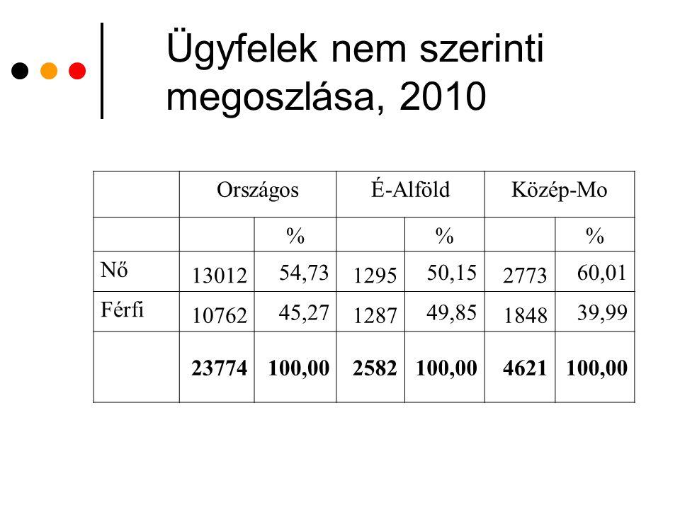 Ügyfelek nem szerinti megoszlása, 2010