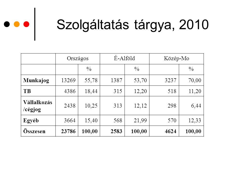 Szolgáltatás tárgya, 2010 Országos É-Alföld Közép-Mo % Munkajog 13269