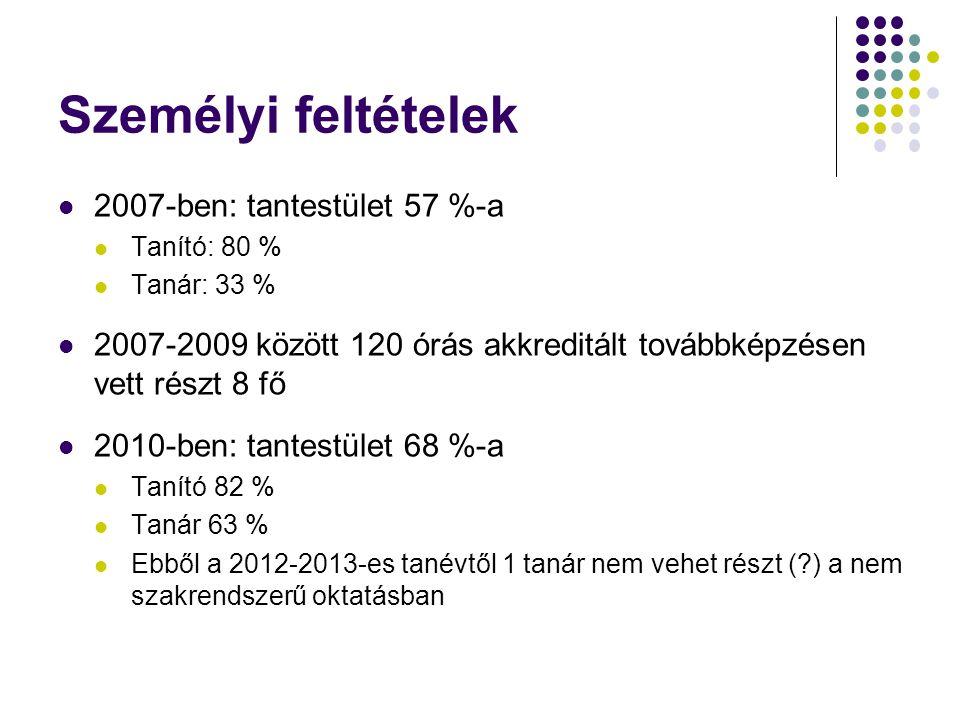 Személyi feltételek 2007-ben: tantestület 57 %-a