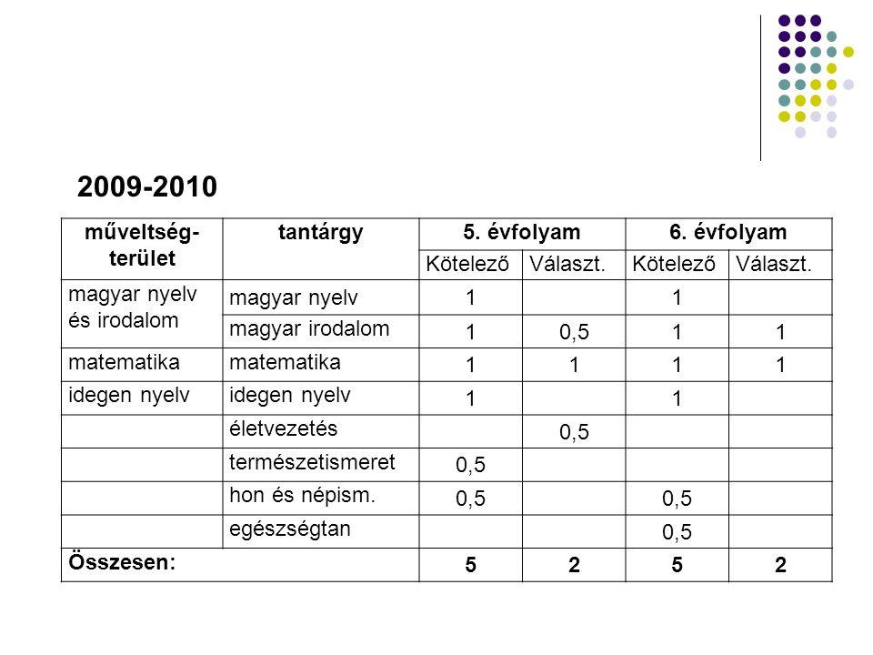 2009-2010 műveltség- terület tantárgy 5. évfolyam 6. évfolyam Kötelező
