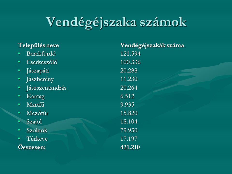 Vendégéjszaka számok Település neve Berekfürdő Cserkeszőlő Jászapáti