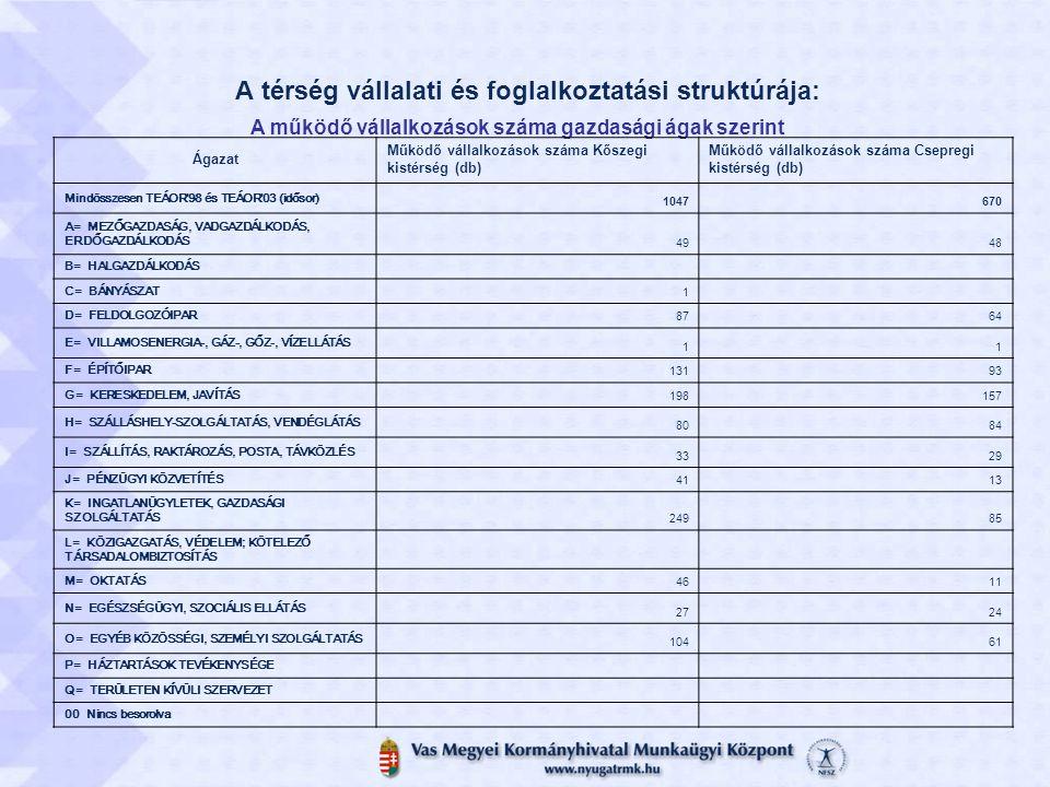 A térség vállalati és foglalkoztatási struktúrája: A működő vállalkozások száma gazdasági ágak szerint