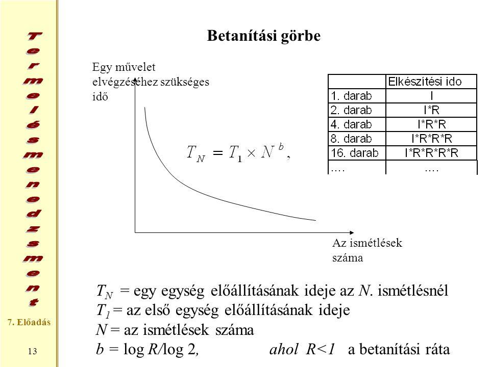TN = egy egység előállításának ideje az N. ismétlésnél