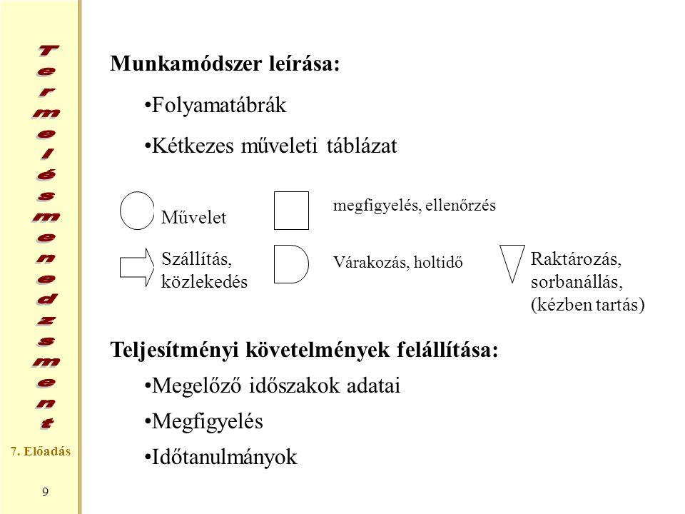 Munkamódszer leírása: Folyamatábrák Kétkezes műveleti táblázat