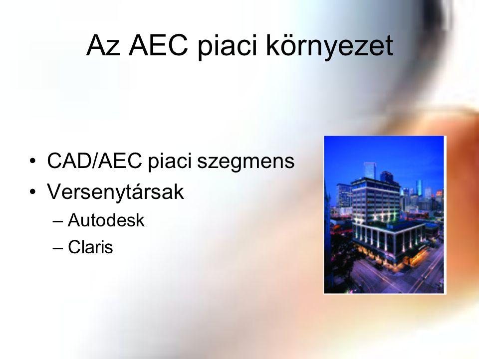 Az AEC piaci környezet CAD/AEC piaci szegmens Versenytársak Autodesk