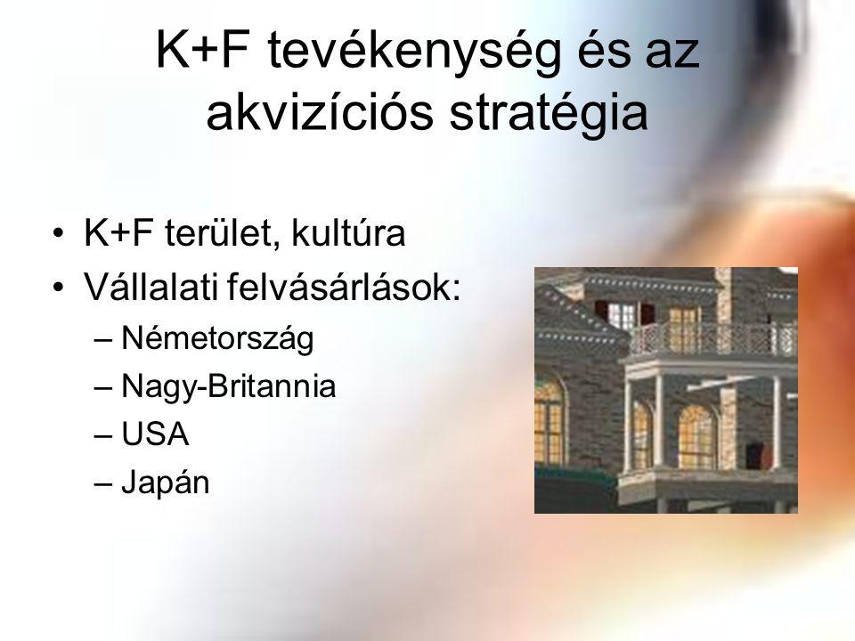 K+F tevékenység és az akvizíciós stratégia