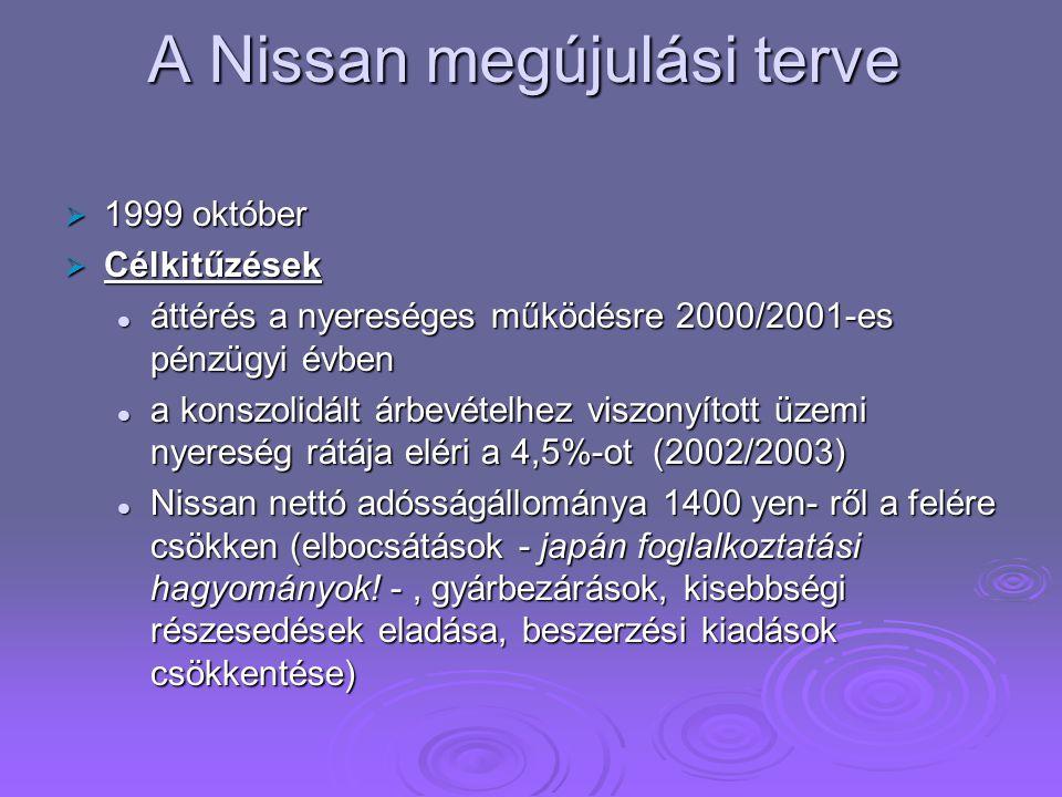 A Nissan megújulási terve