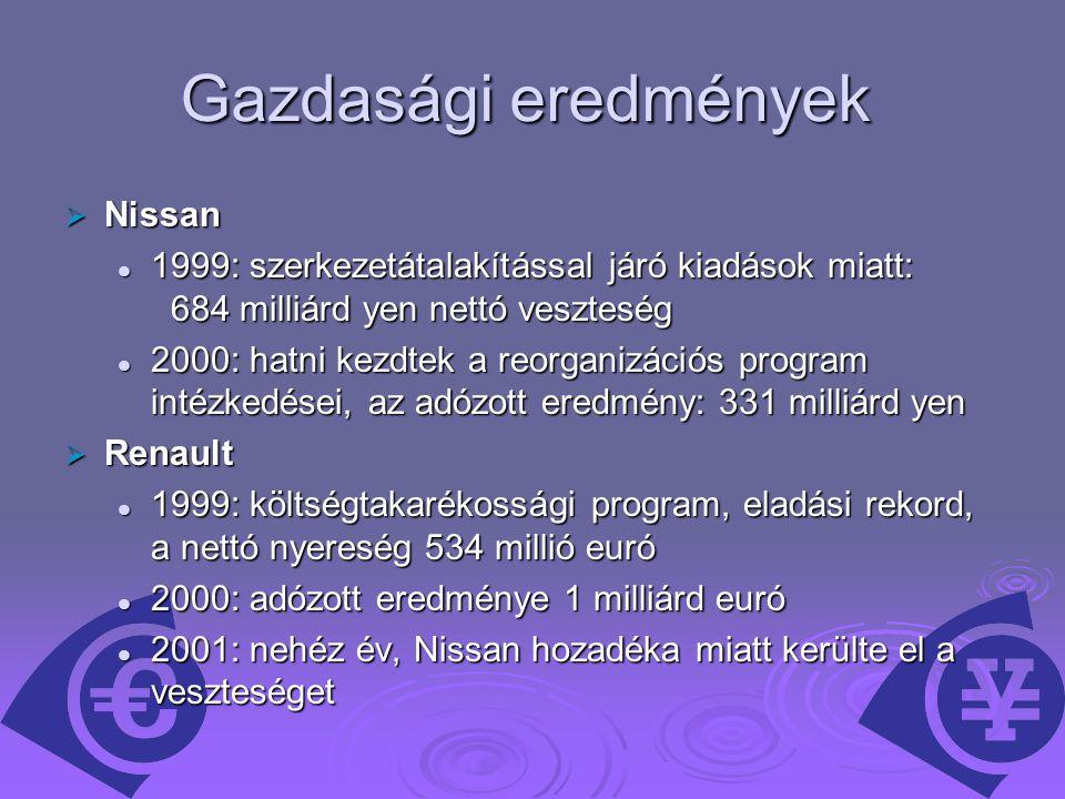 Gazdasági eredmények Nissan