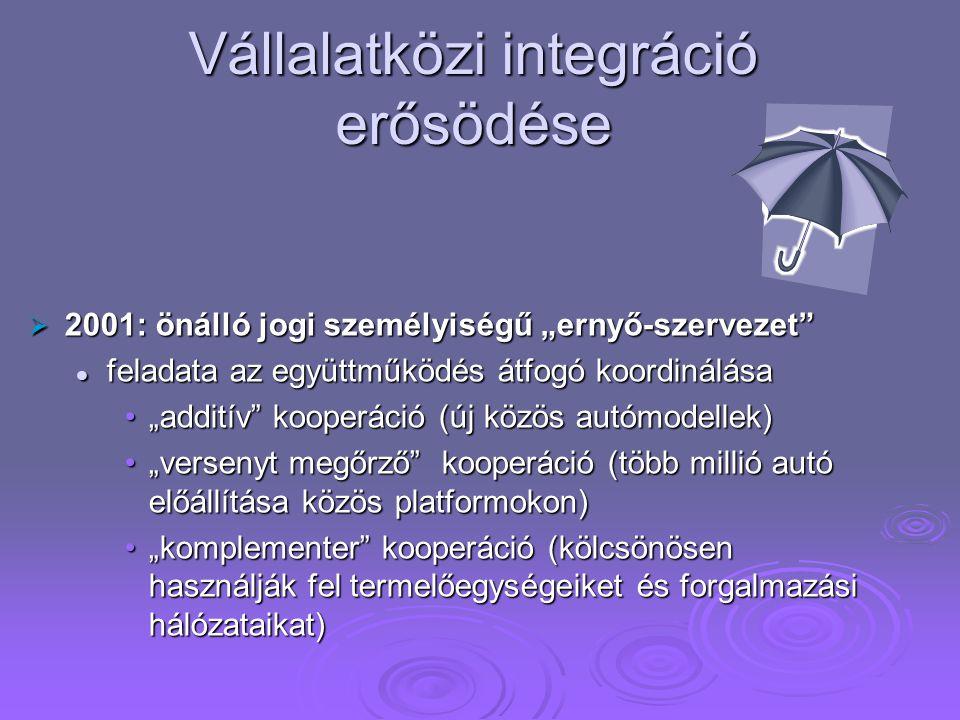 Vállalatközi integráció erősödése