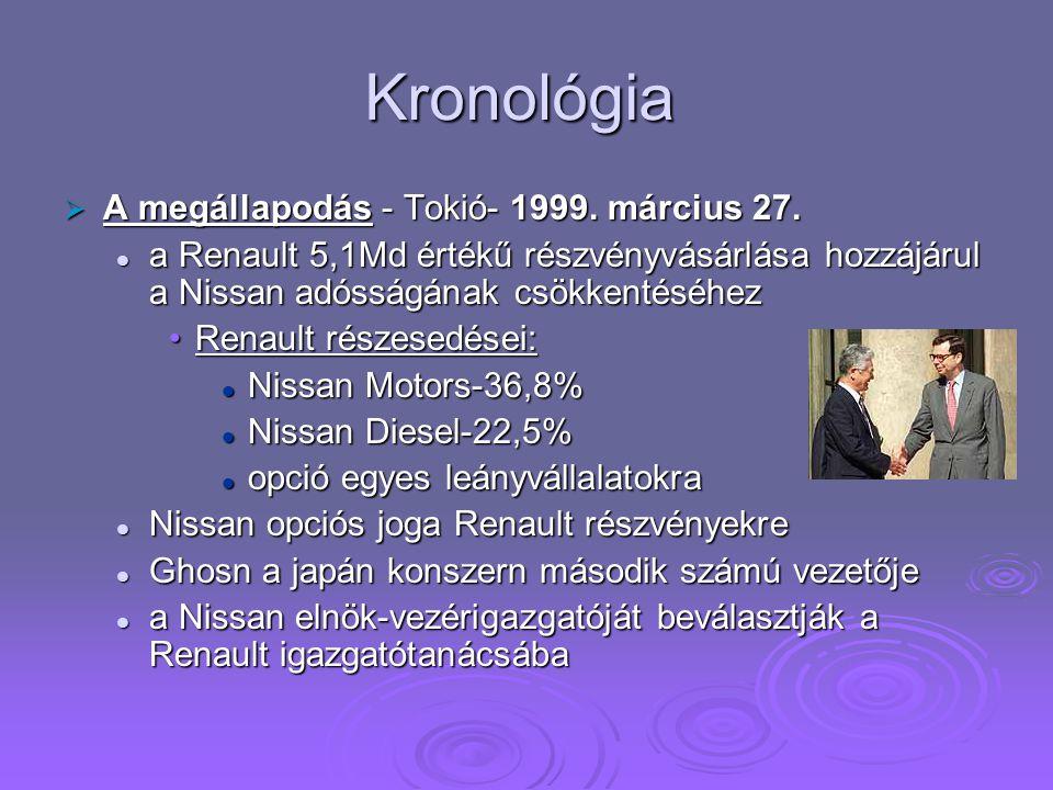 Kronológia A megállapodás - Tokió- 1999. március 27.
