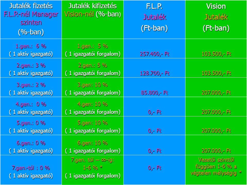 F.L.P. Jutalék (Ft-ban) Vision
