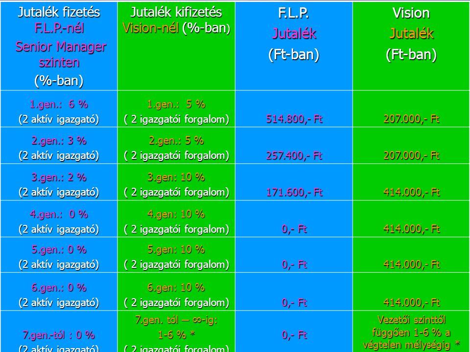 F.L.P. Jutalék (Ft-ban) Vision Jutalék fizetés F.L.P.-nél