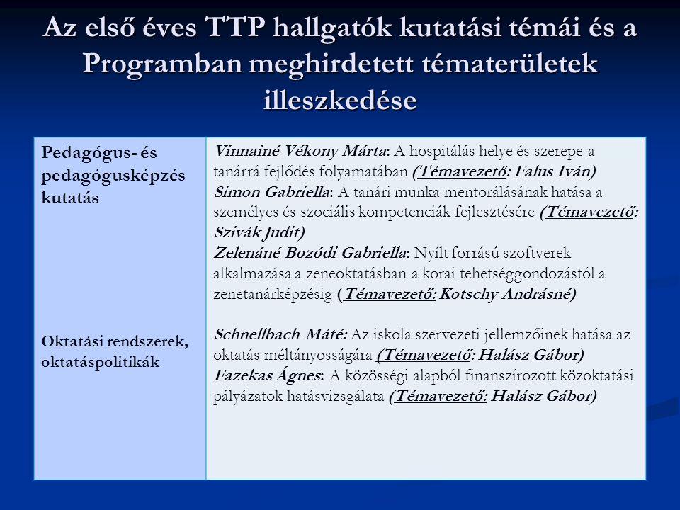 Az első éves TTP hallgatók kutatási témái és a Programban meghirdetett tématerületek illeszkedése
