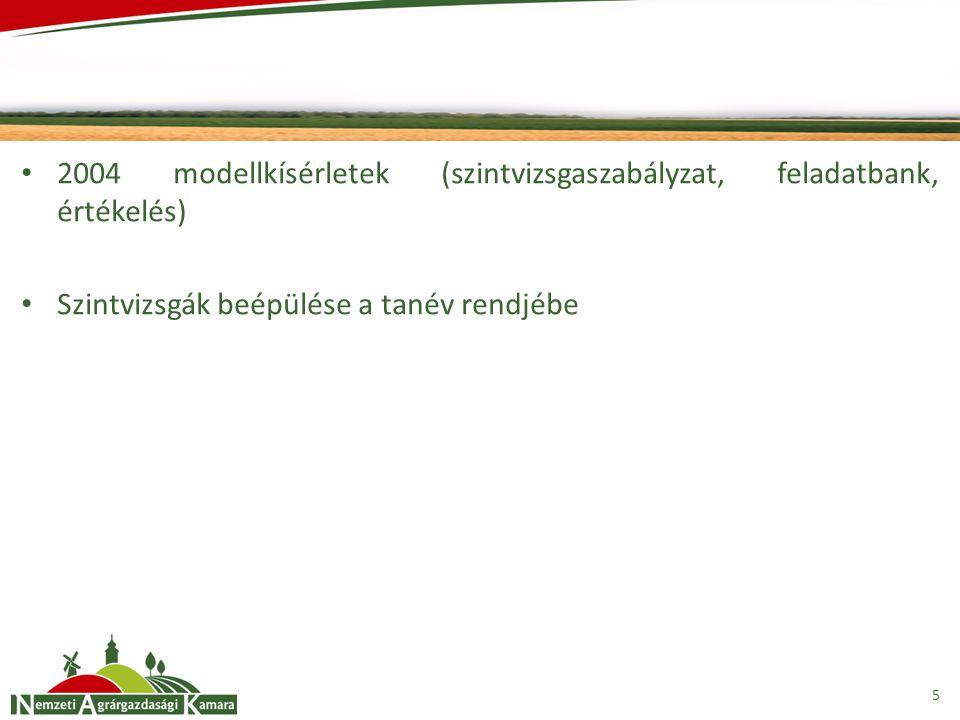 2004 modellkísérletek (szintvizsgaszabályzat, feladatbank, értékelés)