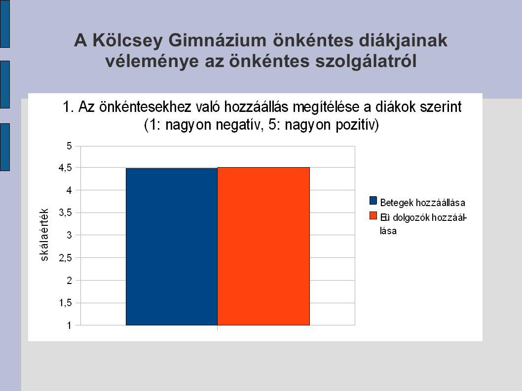 A Kölcsey Gimnázium önkéntes diákjainak véleménye az önkéntes szolgálatról