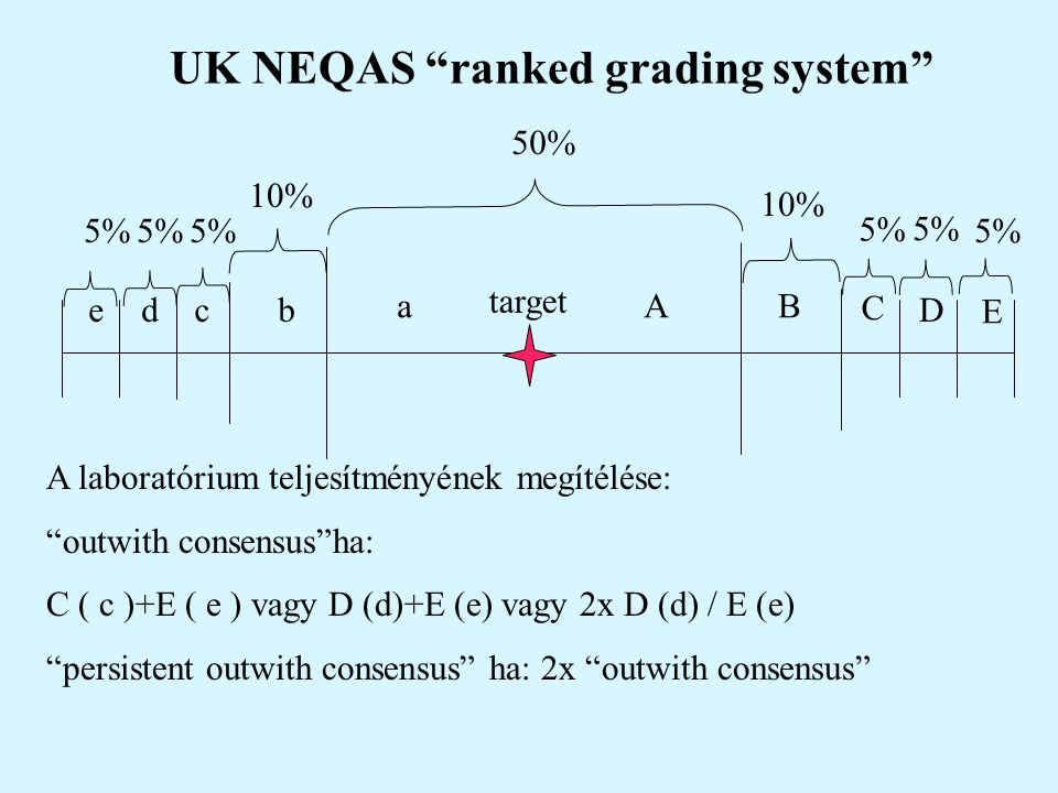 UK NEQAS ranked grading system