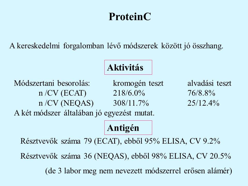 ProteinC Aktivitás Antigén