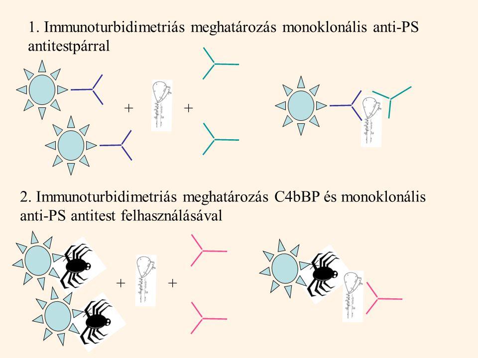 1. Immunoturbidimetriás meghatározás monoklonális anti-PS antitestpárral