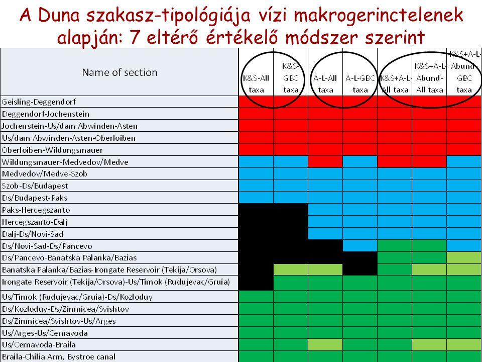 A Duna szakasz-tipológiája vízi makrogerinctelenek alapján: 7 eltérő értékelő módszer szerint