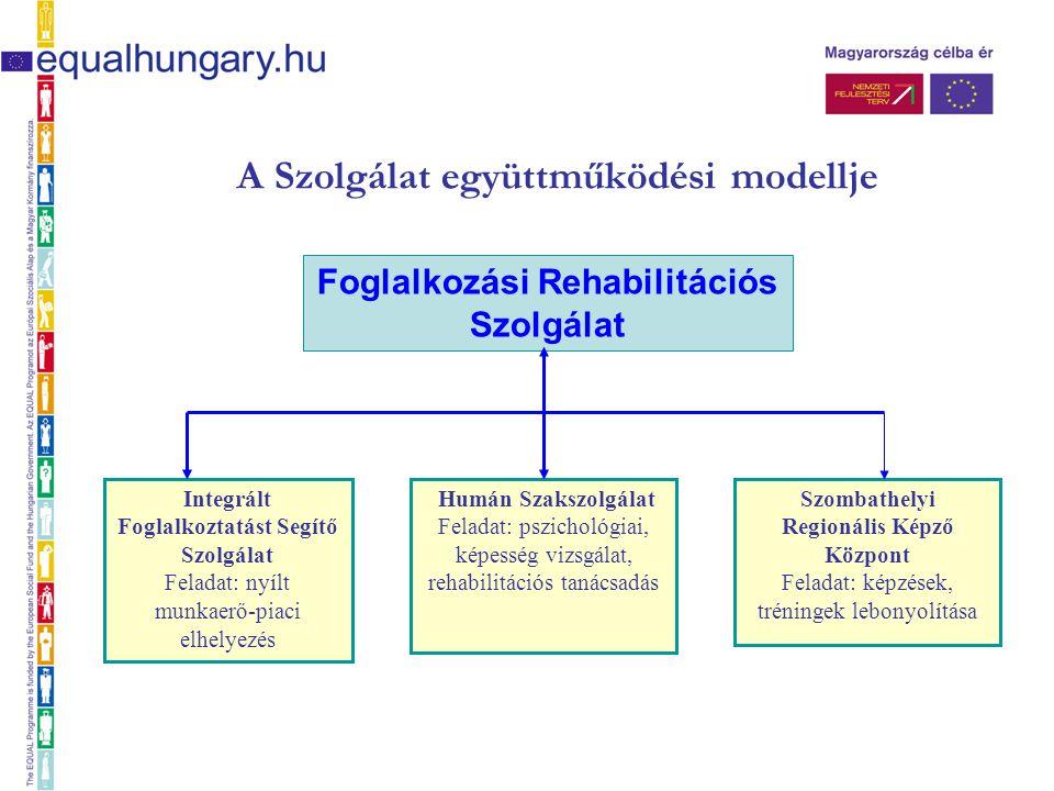A Szolgálat együttműködési modellje