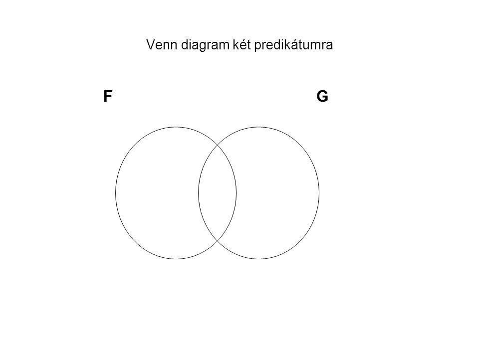 Venn diagram két predikátumra