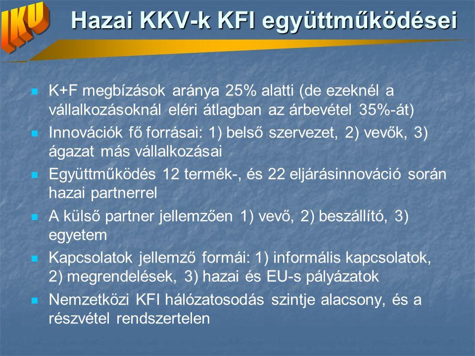 Hazai KKV-k KFI együttműködései