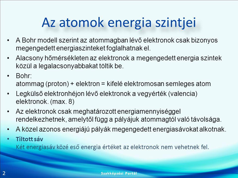 Az atomok energia szintjei