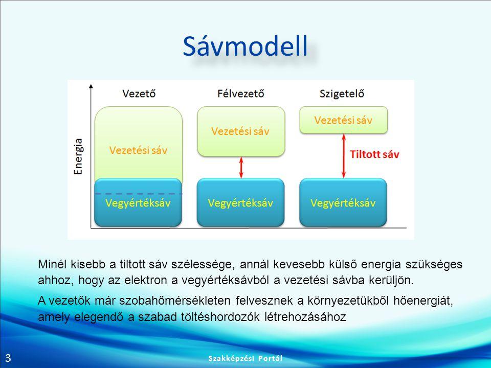 Sávmodell