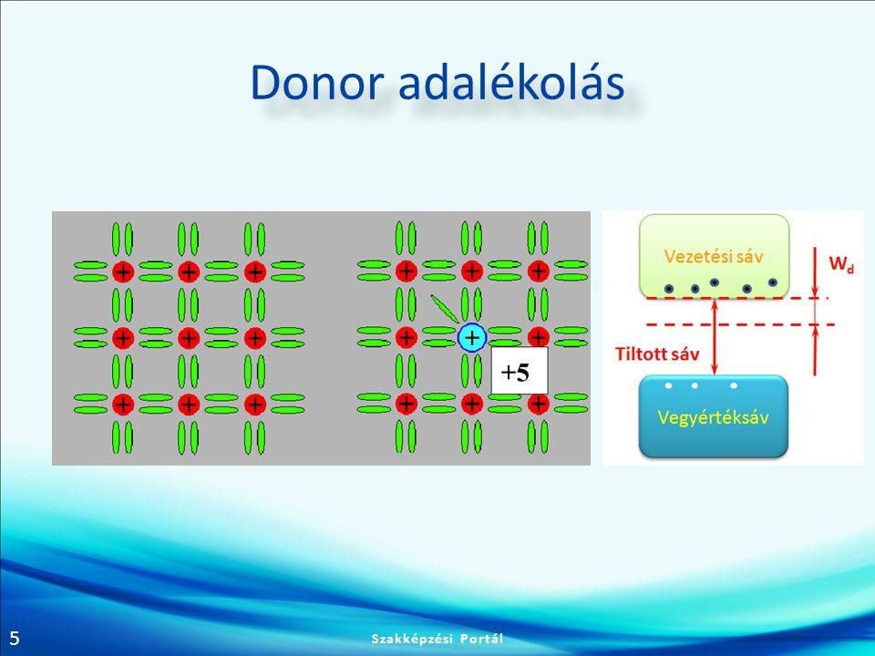 Donor adalékolás Szakképzési Portál