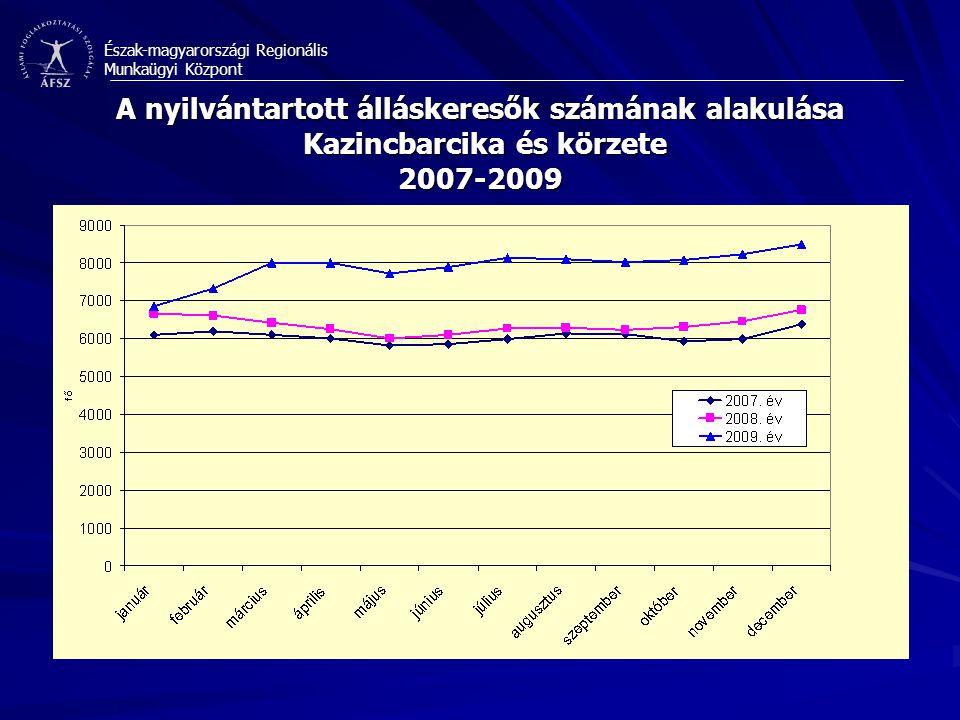 A nyilvántartott álláskeresők számának alakulása Kazincbarcika és körzete 2007-2009