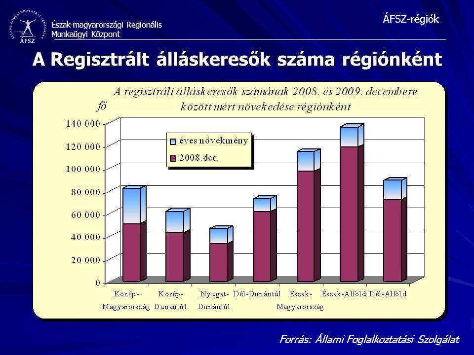 A Regisztrált álláskeresők száma régiónként