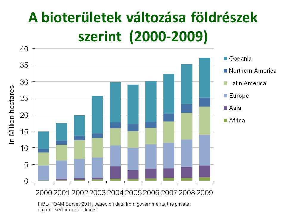 A bioterületek változása földrészek szerint (2000-2009)