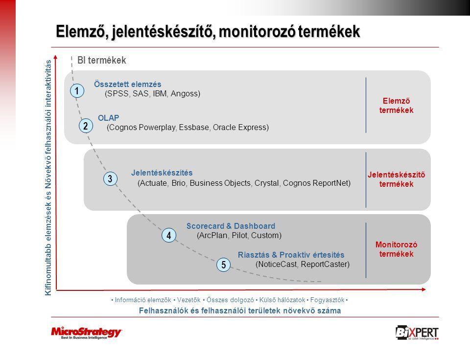 Elemző, jelentéskészítő, monitorozó termékek