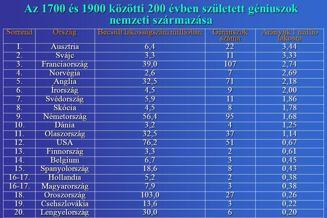 Az 1700 és 1900 közötti 200 évben született géniuszok nemzeti származása