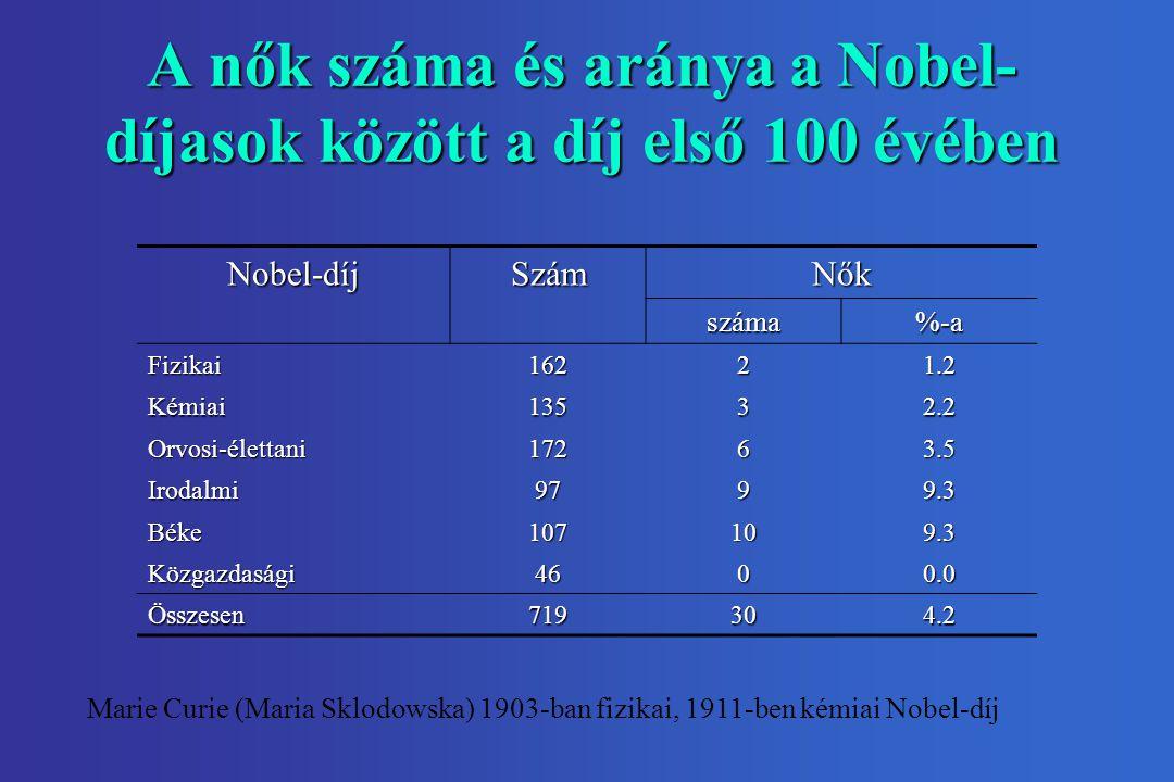 A nők száma és aránya a Nobel-díjasok között a díj első 100 évében