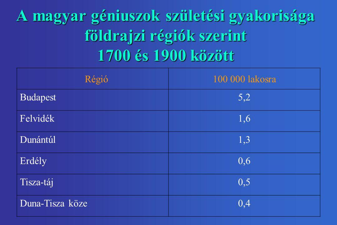 A magyar géniuszok születési gyakorisága földrajzi régiók szerint 1700 és 1900 között