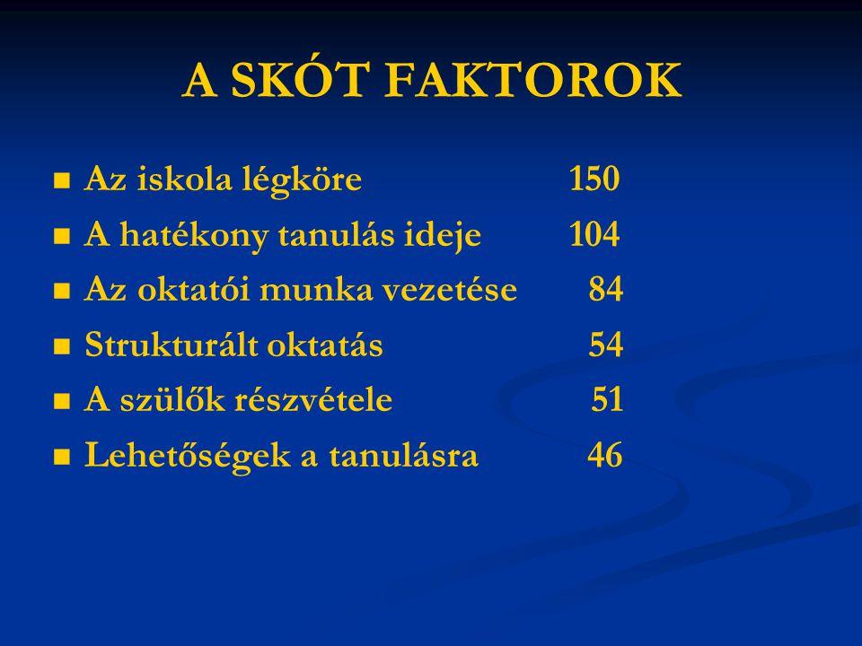 A SKÓT FAKTOROK Az iskola légköre 150 A hatékony tanulás ideje 104