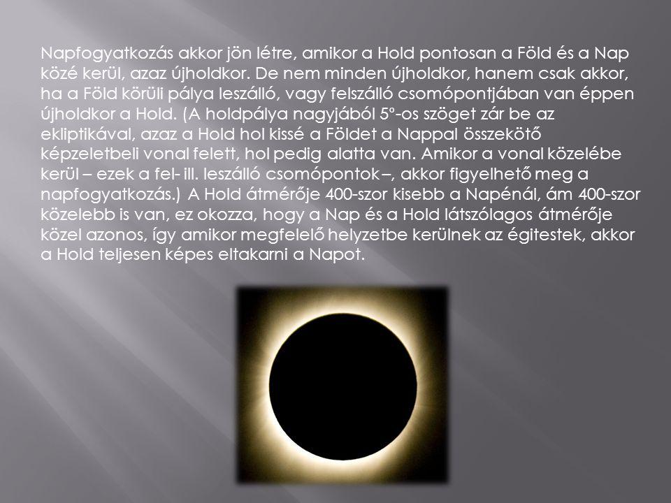 Napfogyatkozás akkor jön létre, amikor a Hold pontosan a Föld és a Nap közé kerül, azaz újholdkor.