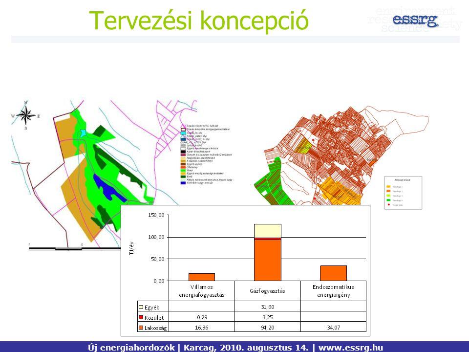 Új energiahordozók | Karcag, 2010. augusztus 14. | www.essrg.hu