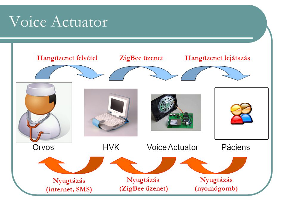 Voice Actuator Orvos HVK Voice Actuator Páciens