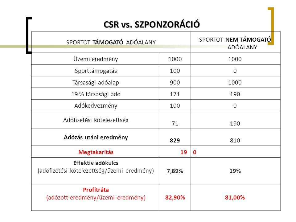 CSR vs. SZPONZORÁCIÓ SPORTOT TÁMOGATÓ ADÓALANY