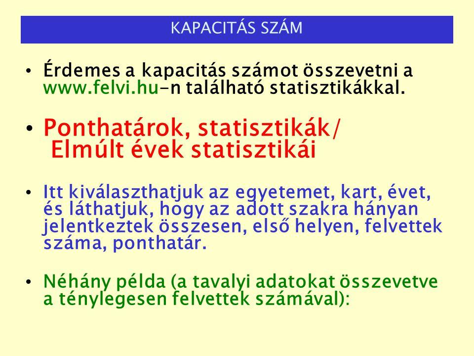 Ponthatárok, statisztikák/ Elmúlt évek statisztikái