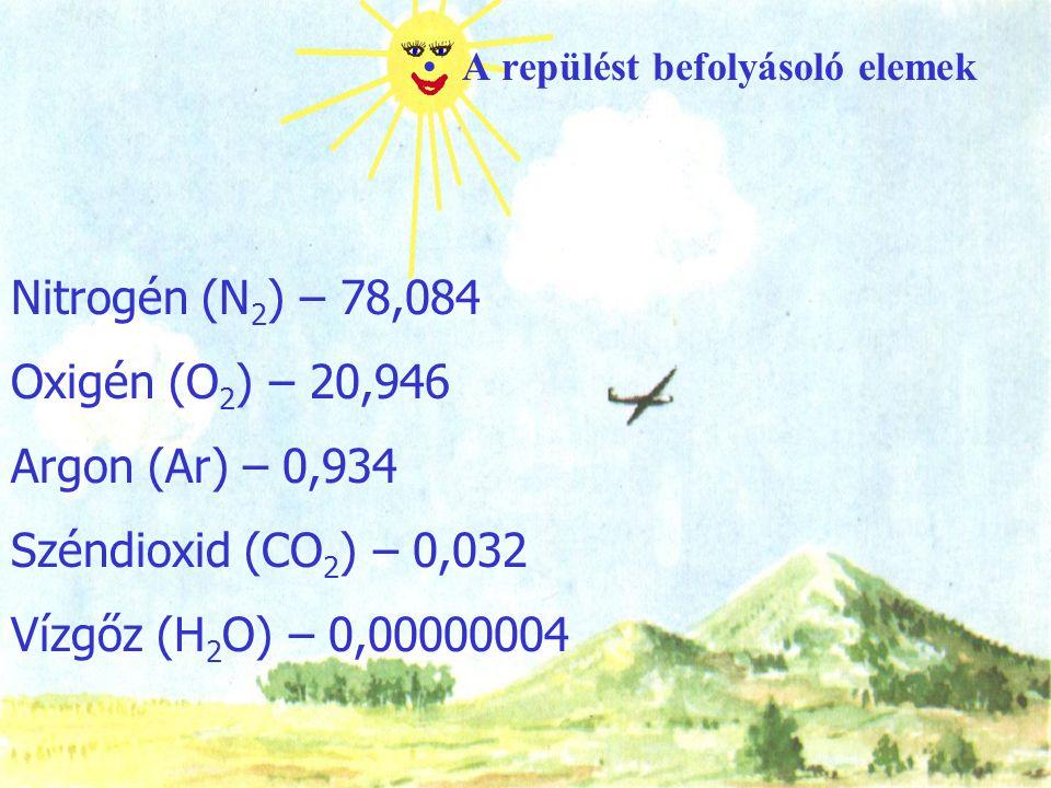 Nitrogén (N2) – 78,084 Oxigén (O2) – 20,946 Argon (Ar) – 0,934